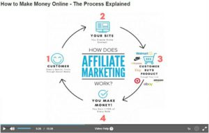 the process of affiliate marketing